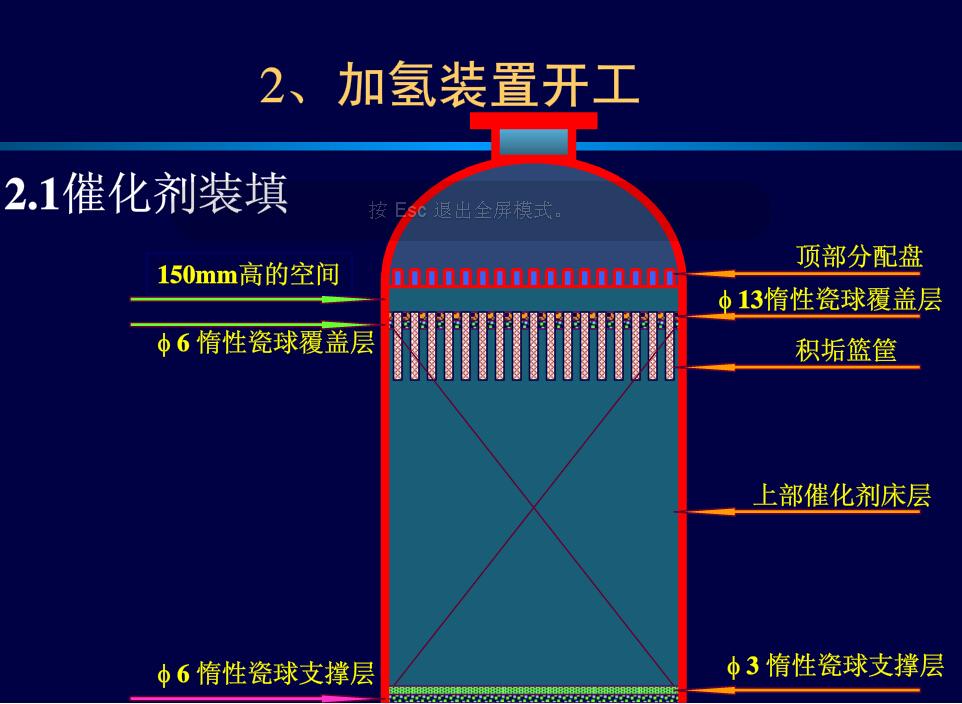 加氢装置瓷球示意图