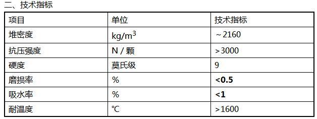 惰性瓷球技术指标